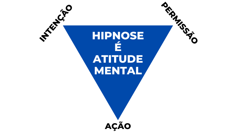 Representação do tripé da atitude mental através de um triângulo, com intenção, permissão e ação em suas pontas.